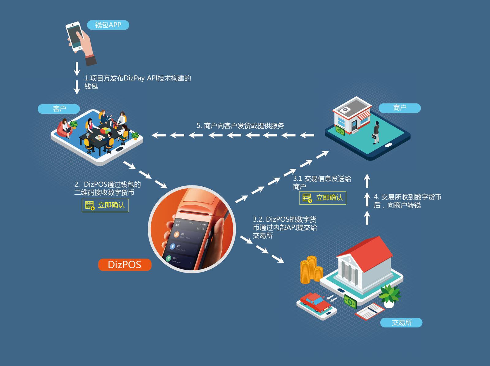 DizPOS Workflow