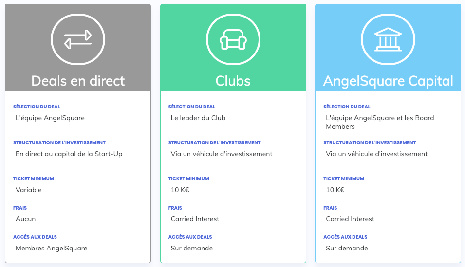 Les trois façons d'investir sur AngelSquare