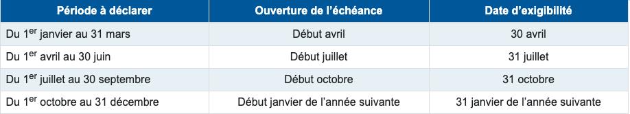 Dates des déclarations des revenus