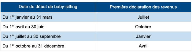 Dates des premières déclarations des revenus
