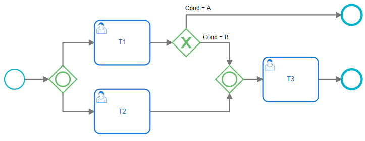 Example of wrong configuration with an end-event between inclusive gateways.
