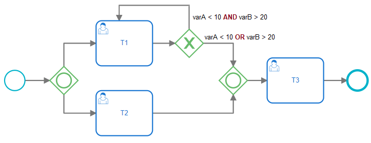 Example of wrong configuration with not mutually exclusive or incomplete conditions