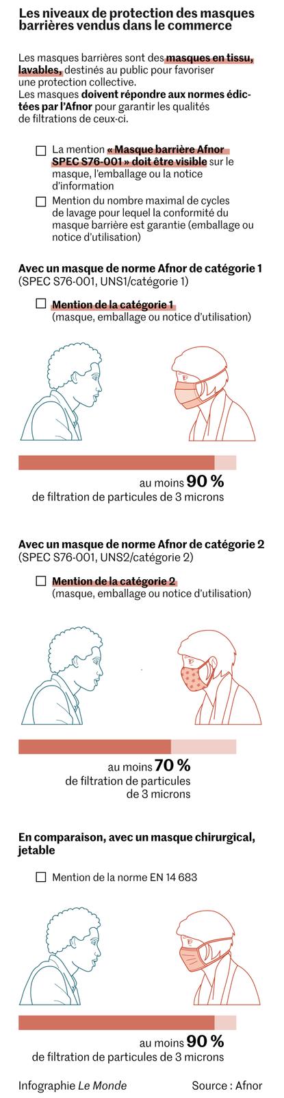 """Infographie """"Le Monde"""" source AFNOR"""