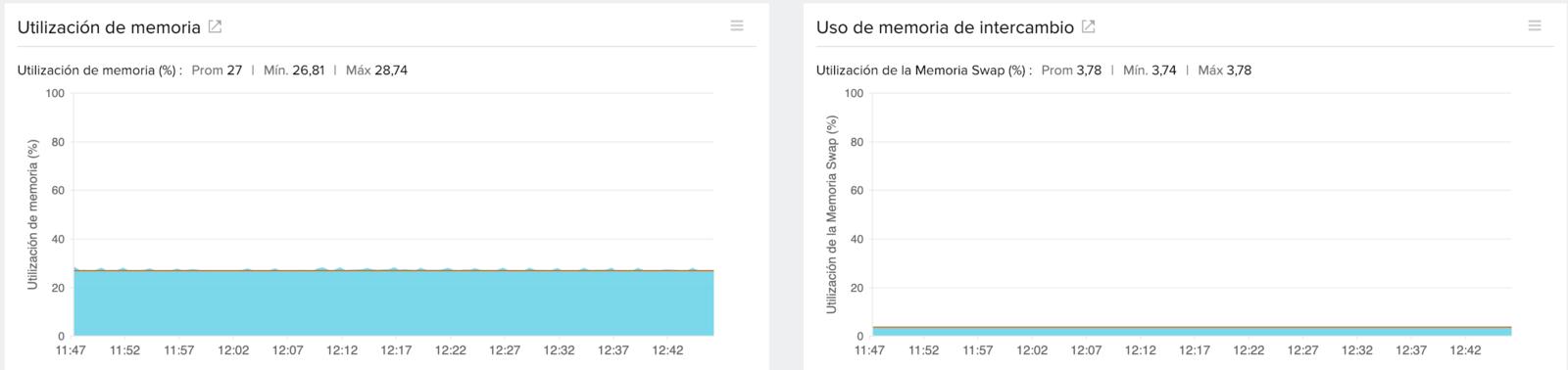 Ejemplos de monitoreo