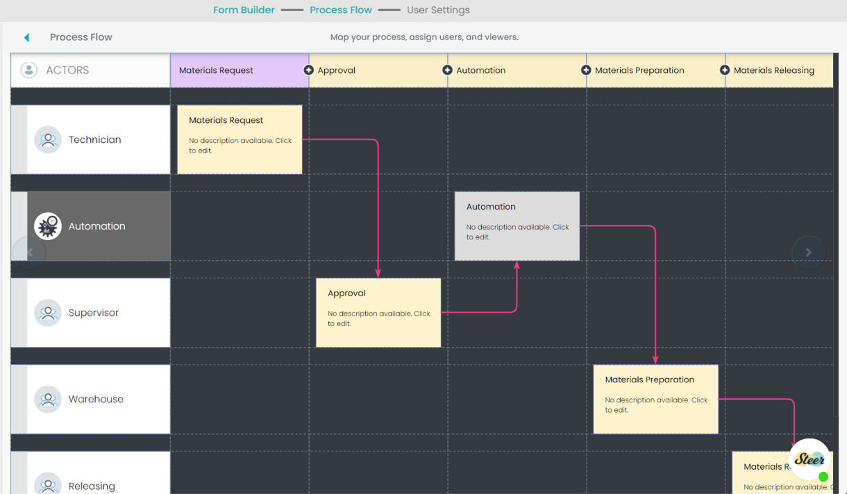 Fig. 4: FM WO Tools Inventory Process Flow Preview