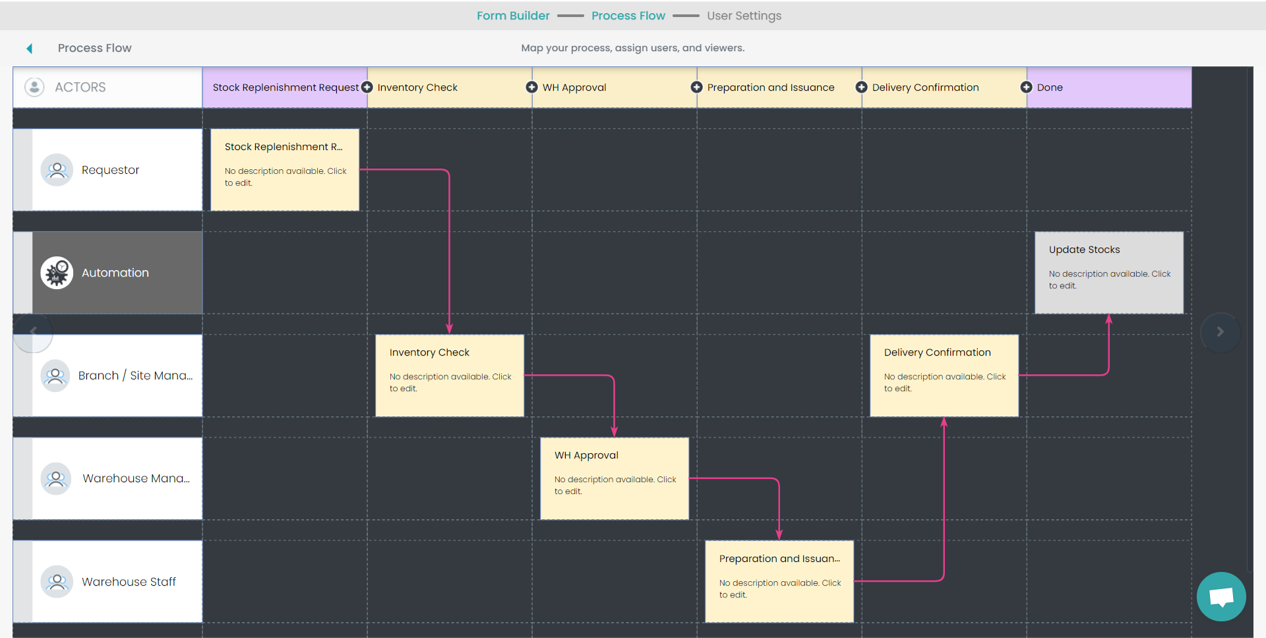 Fig. 4: Inventory Transfer Process Flow preview