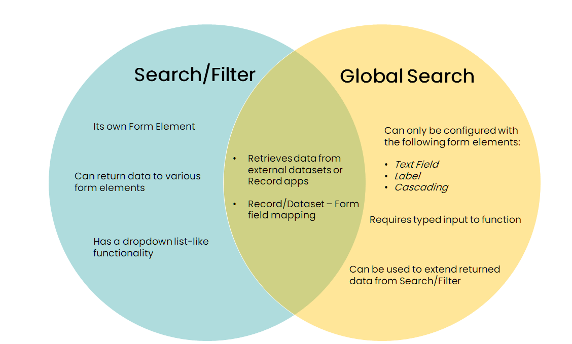 Search/Filter element vs. Global Search configuration