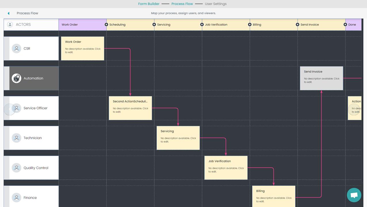 Fig. 4: Field Service Management Process Flow preview