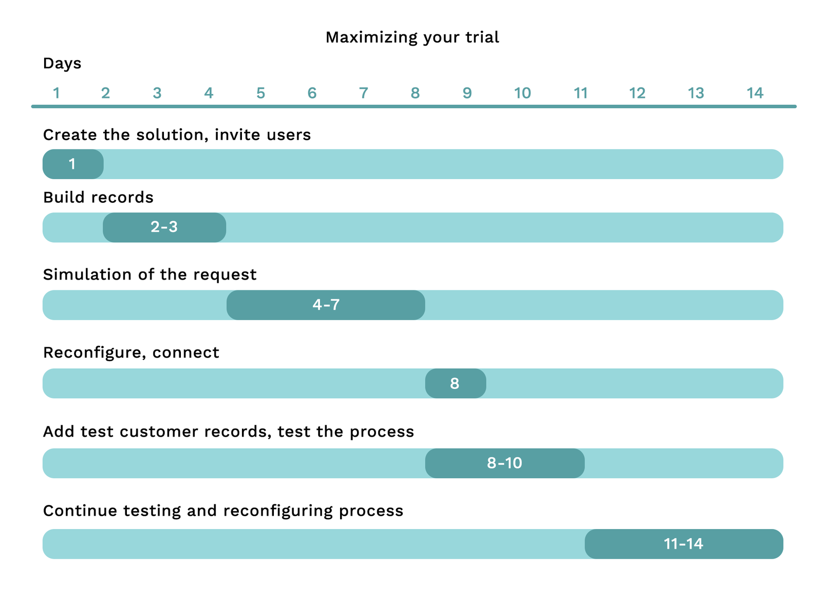 A suggested plan on how to get started with your 14-day trial period