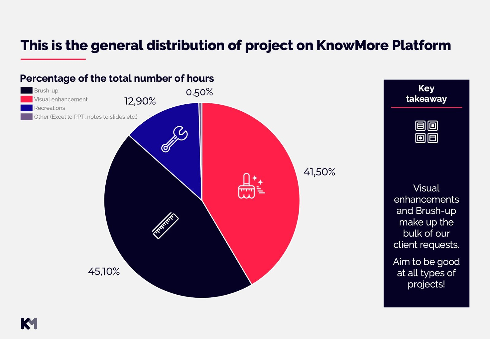 Distribution of project types