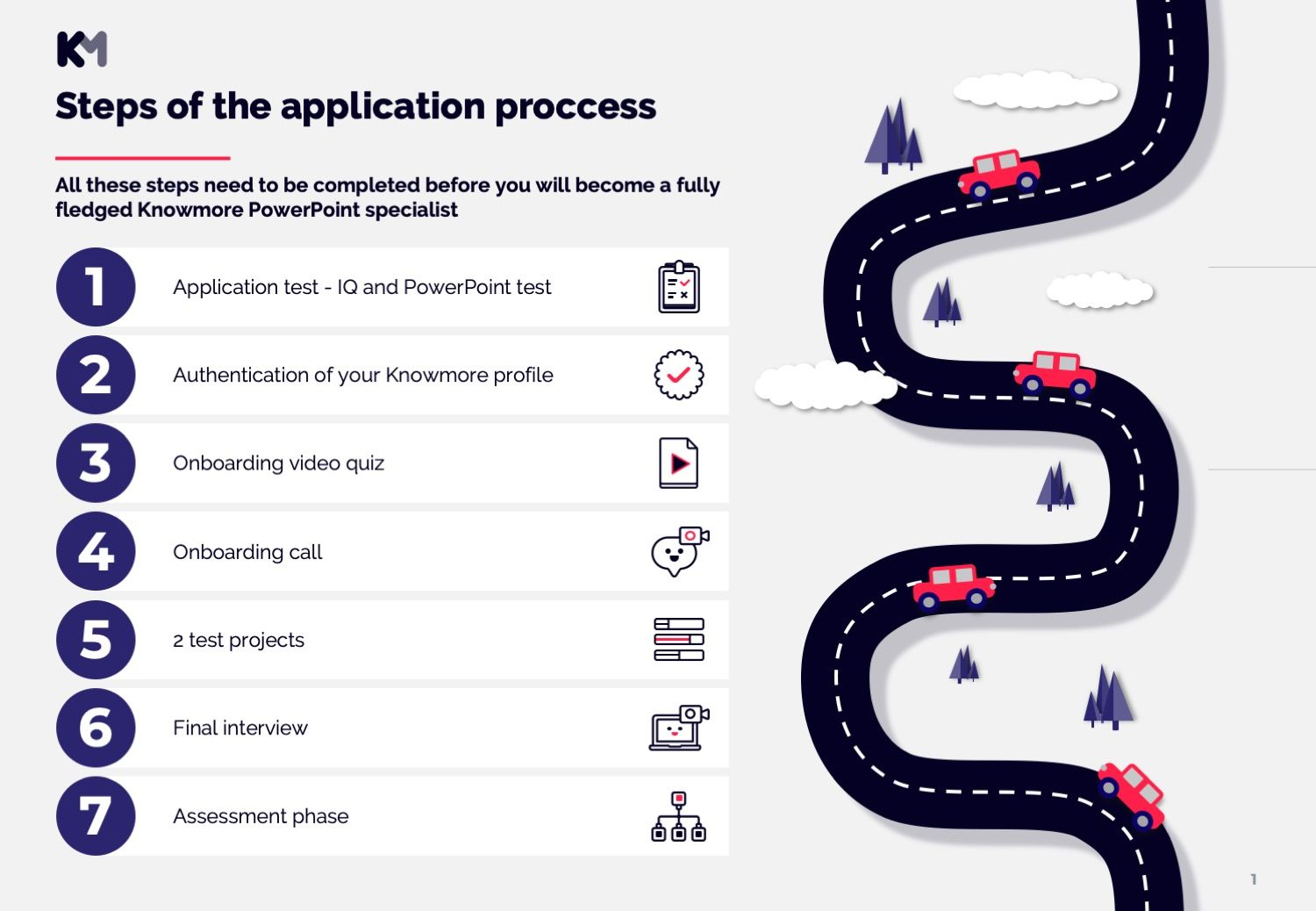 KnowMore Platform Application Process steps