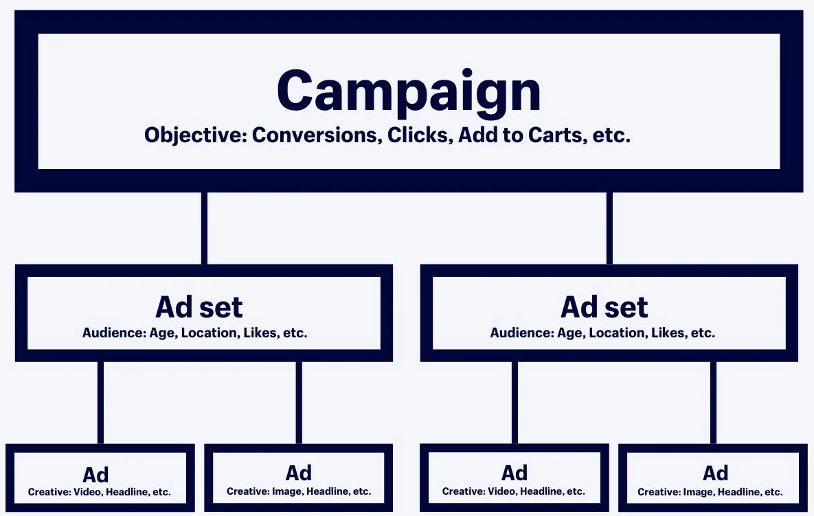 Facebook ads structure