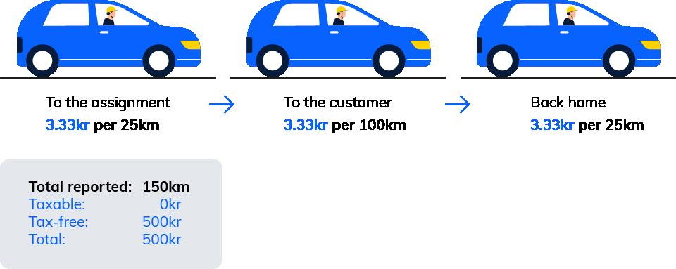 Kjøregodtgjørelse med egen rapport