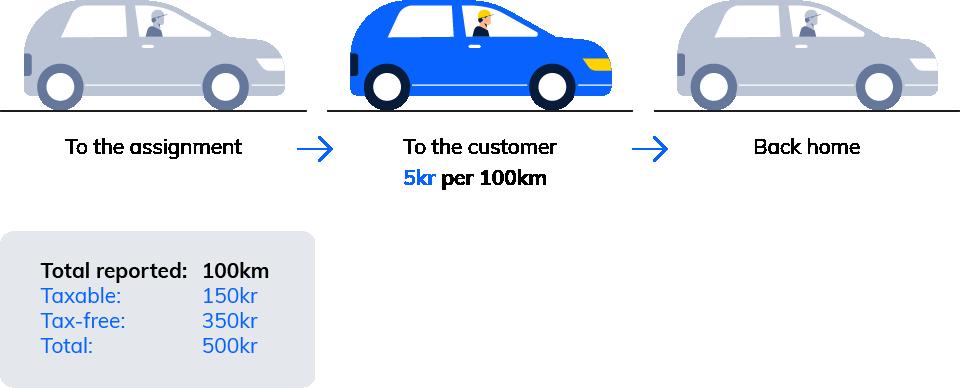 Kjøregodtgjørelse uten egen rapport