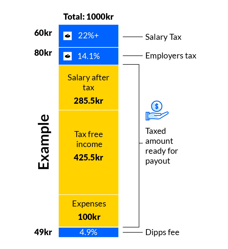 Example of what is left for your salary