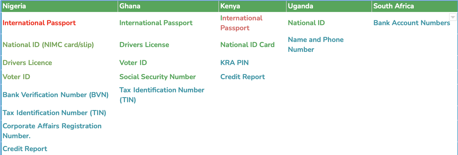 Here is a list of documents and databases we support in different countries.
