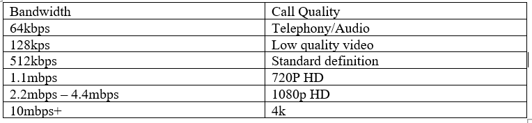 Bandwidth table