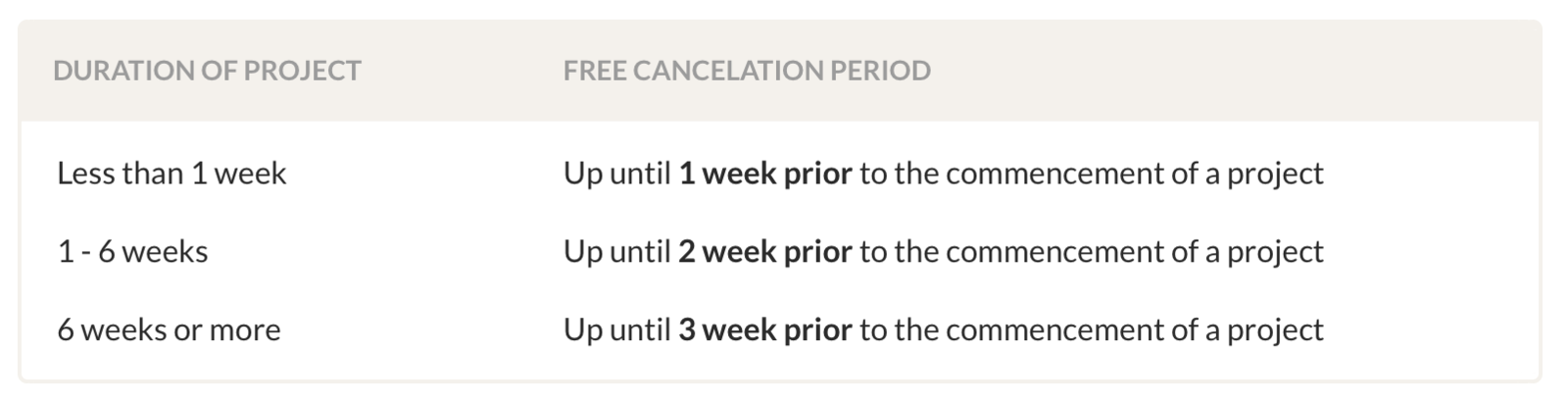 Cancelation period