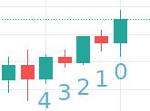 Les index du paramètre Bougie