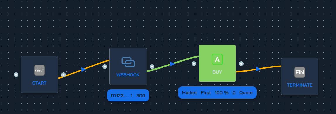 Stratégie webhook → achat → fin
