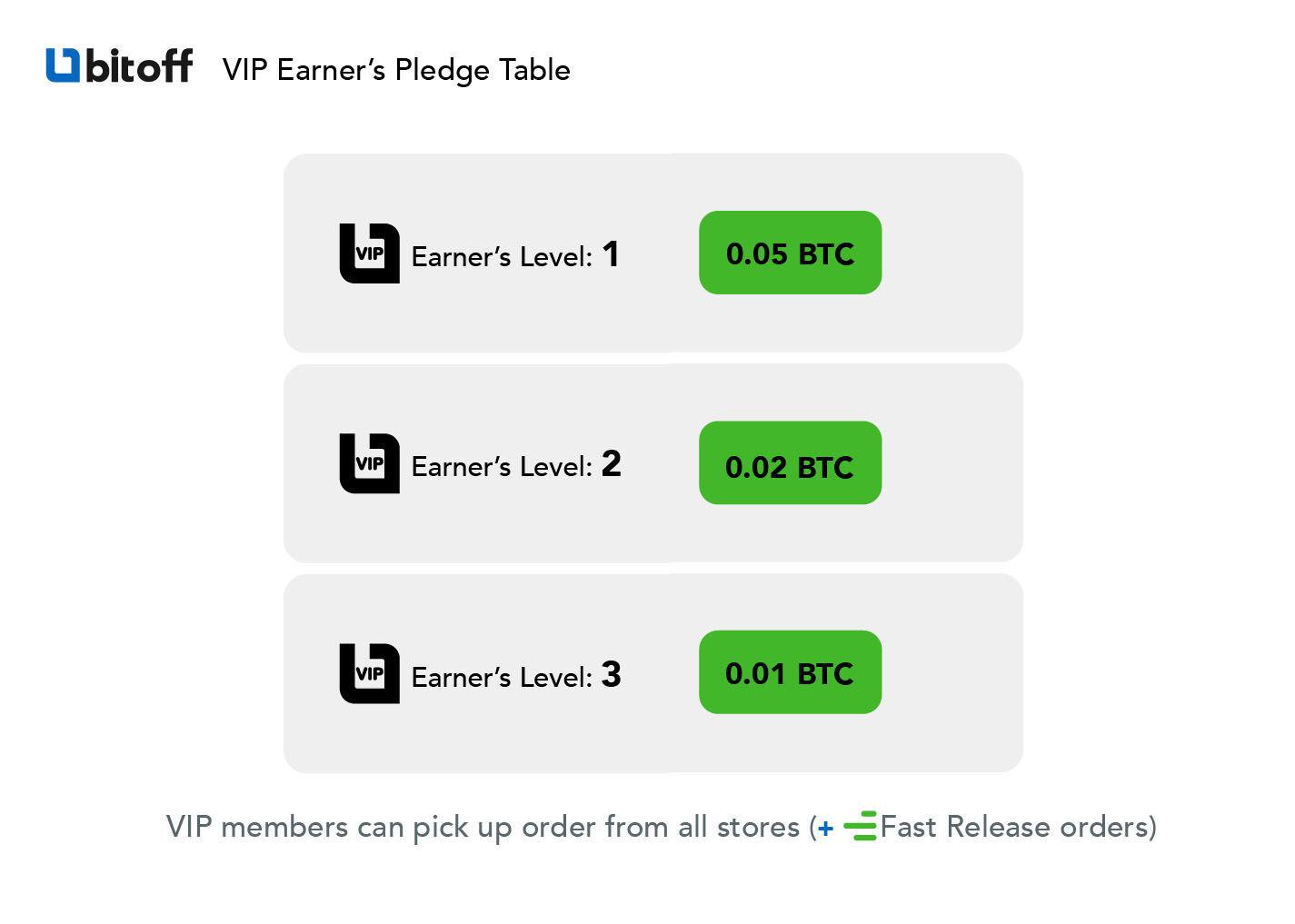Pledge amount based on level