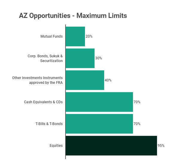 AZ Opportunities Maximum Limits
