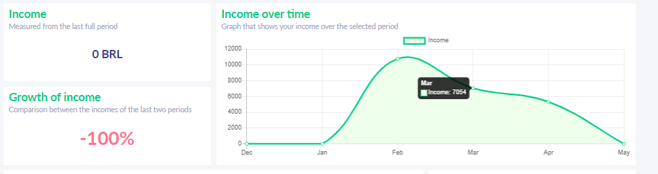 Fig. 3. Income over time chart