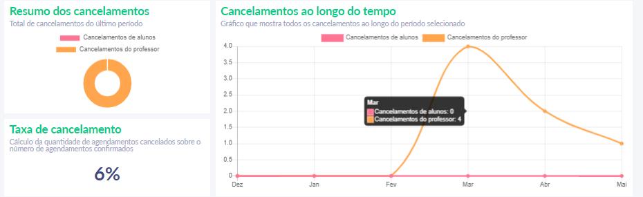 Fig. 4. Gráficos e informações de Cancelamentos