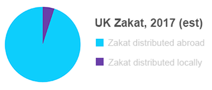 UK Zakat 2017 estimates